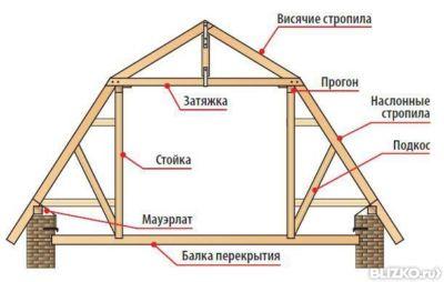 Крыша ломаная двухскатная 173